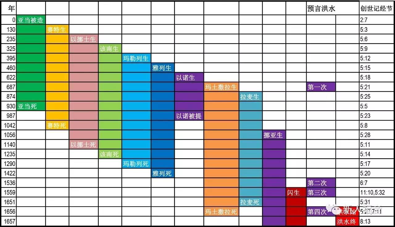 创世记参考年表(6969)