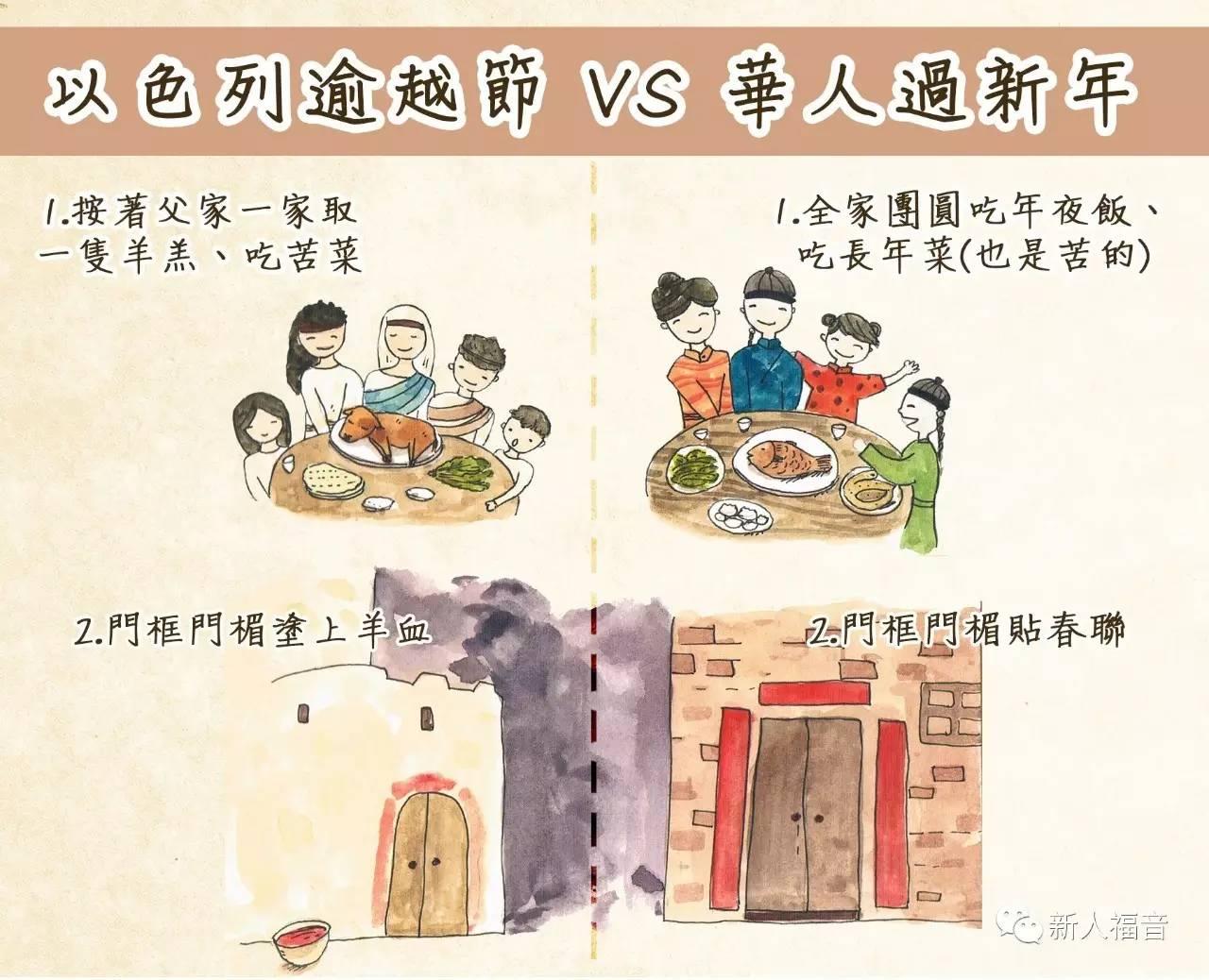 春节与逾越节,为何惊人的相似? - 新人福音xinrenfuyin